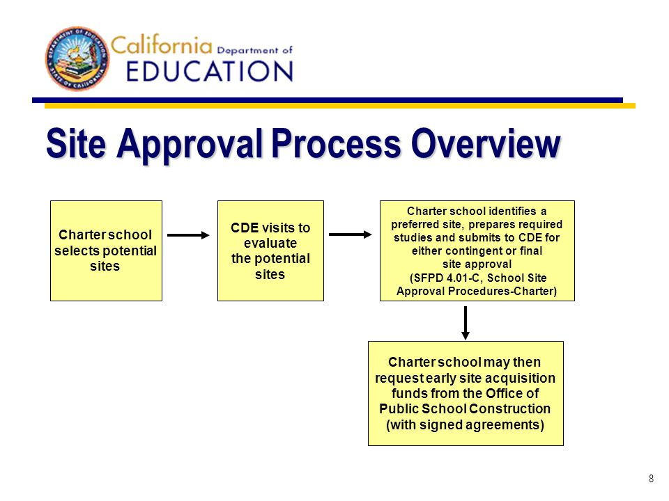 8 Site Approval Process Overview Charter school selects potential sites CDE visits to evaluate the potential sites Charter school identifies a preferred site, prepares required studies and submits to CDE for either contingent or final site approval (SFPD 4.01-C, School Site Approval Procedures-Charter) Charter school may then request early site acquisition funds from the Office of Public School Construction (with signed agreements)