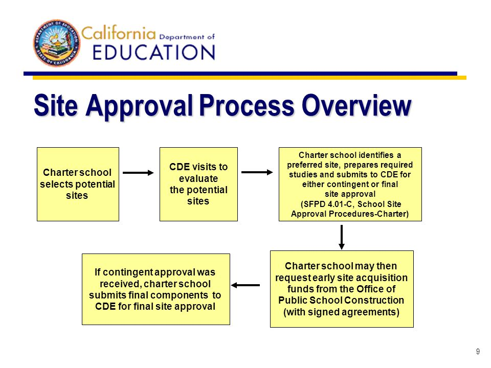 9 Site Approval Process Overview Charter school selects potential sites CDE visits to evaluate the potential sites Charter school identifies a preferr