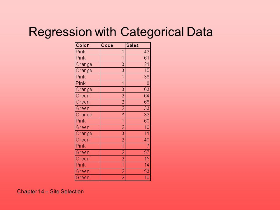 Regression with Categorical Data Chapter 14 – Site Selection