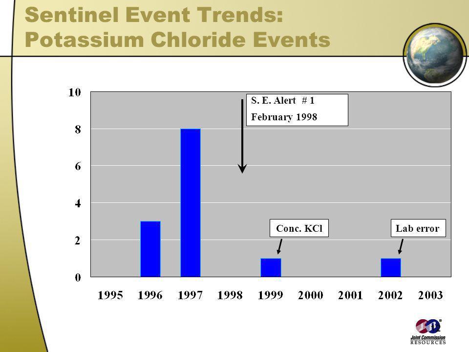 12 Sentinel Event Trends: Potassium Chloride Events S. E. Alert # 1 February 1998 Conc. KClLab error