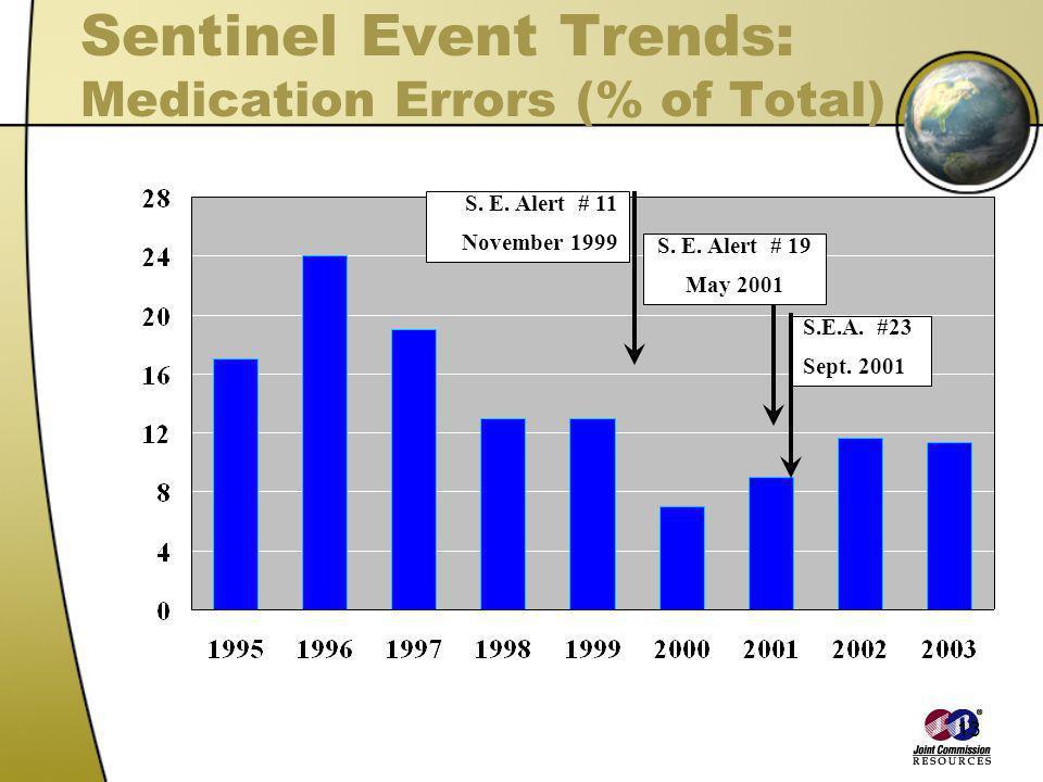 13 Sentinel Event Trends: Medication Errors (% of Total) S. E. Alert # 11 November 1999 S. E. Alert # 19 May 2001 S.E.A. #23 Sept. 2001