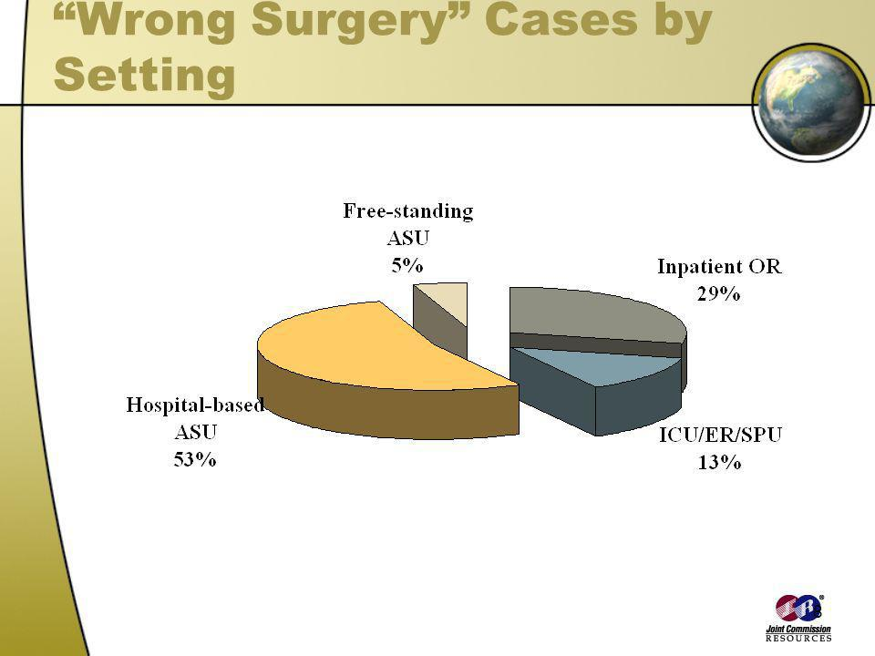 8 Wrong Surgery Cases by Setting