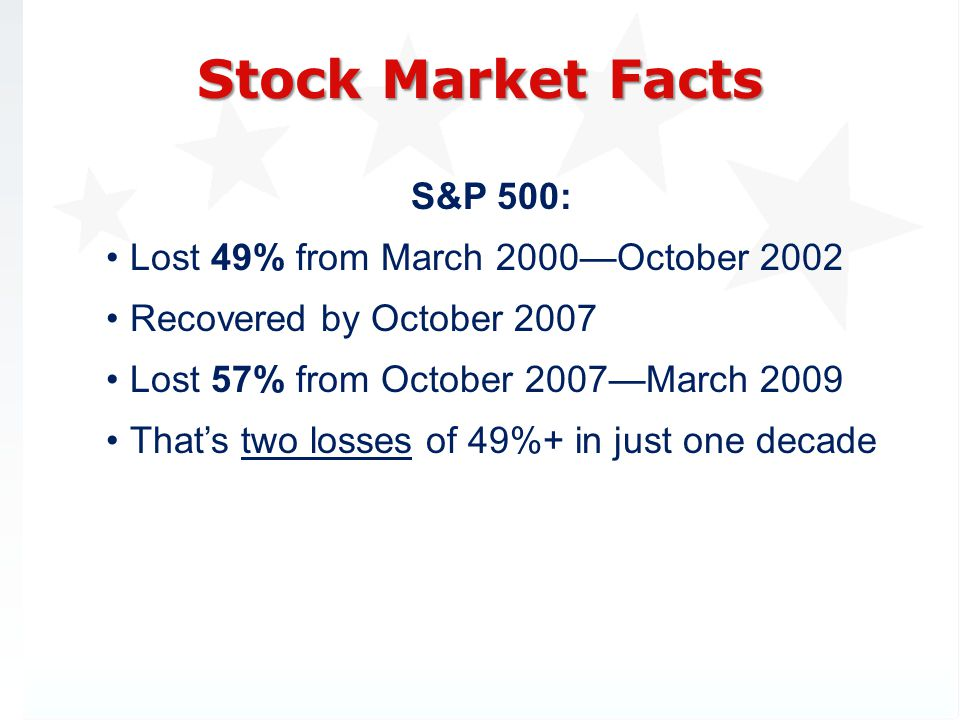 S&P 500: Lost 49% from March 2000October 2002 Recovered by October 2007 Lost 57% from October 2007March 2009 Thats two losses of 49%+ in just one decade Stock Market Facts