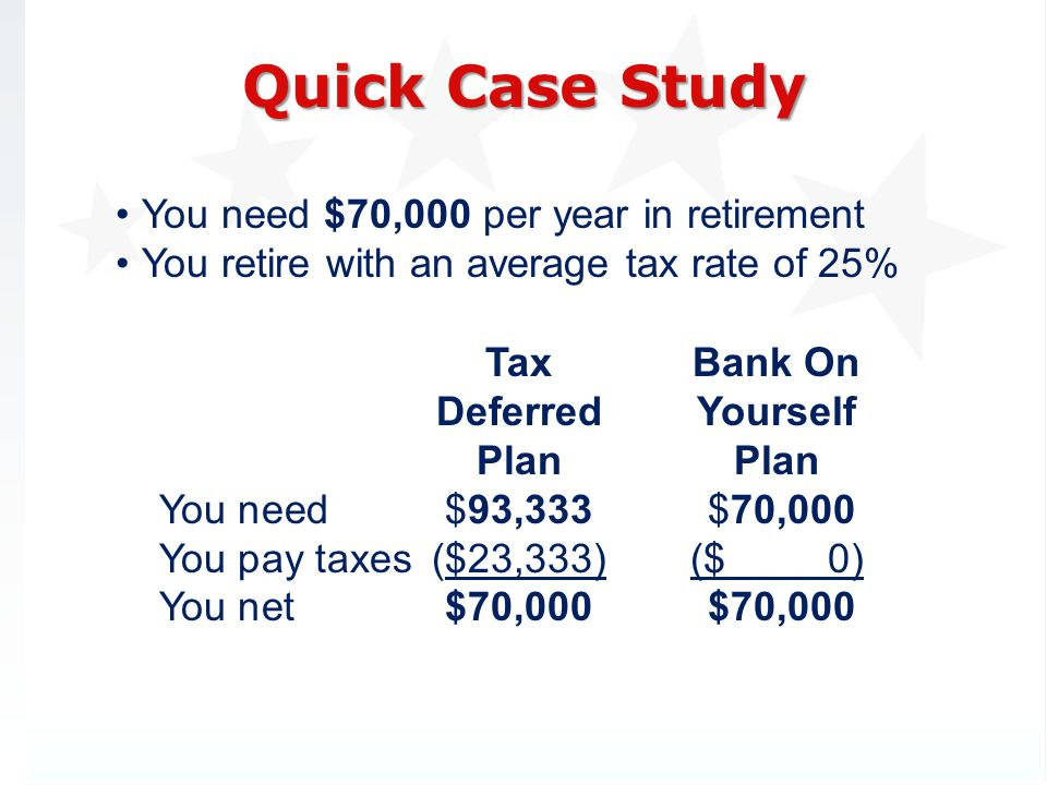 You need $70,000 per year in retirement You retire with an average tax rate of 25% Quick Case Study Tax Deferred Plan You need$93,333 You pay taxes($23,333) You net $70,000 Bank On Yourself Plan $70,000 ($ 0) $70,000