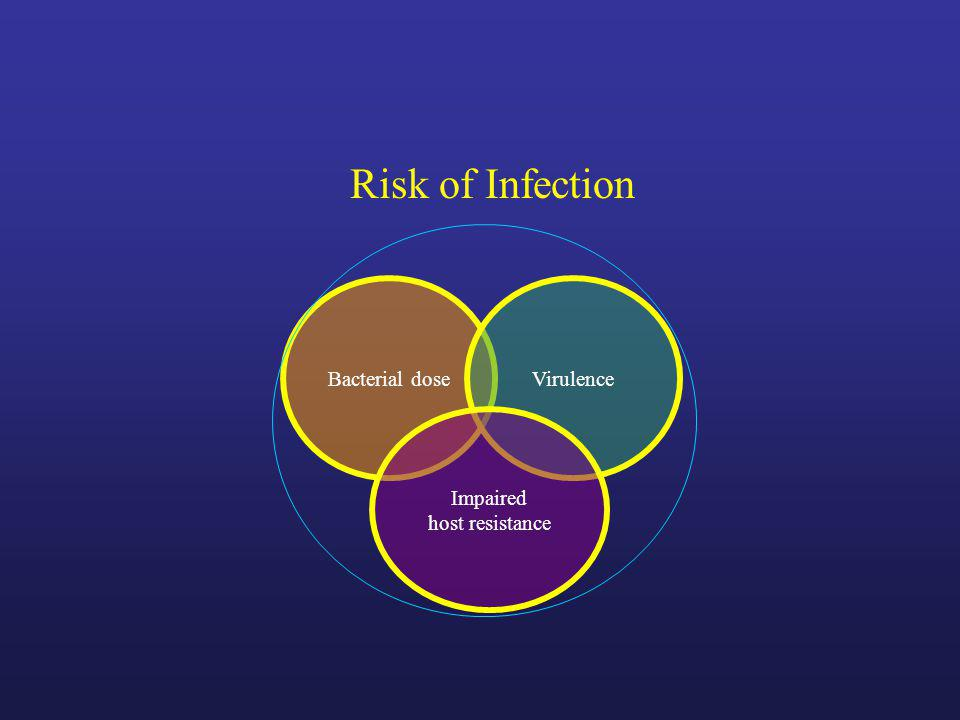 Bacterial dose Virulence Impaired host resistance Risk of Infection