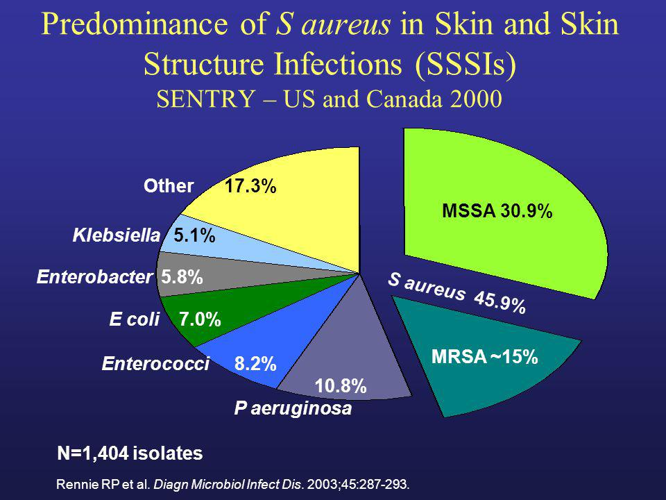 Predominance of S aureus in Skin and Skin Structure Infections (SSSIs) SENTRY – US and Canada 2000 Rennie RP et al. Diagn Microbiol Infect Dis. 2003;4