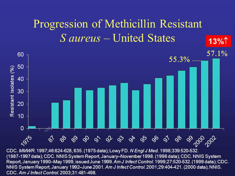 CDC. MMWR. 1997;46:624-628, 635. (1975 data); Lowy FD. N Engl J Med. 1998;339:520-532. (1987-1997 data); CDC. NNIS System Report, January–November 199
