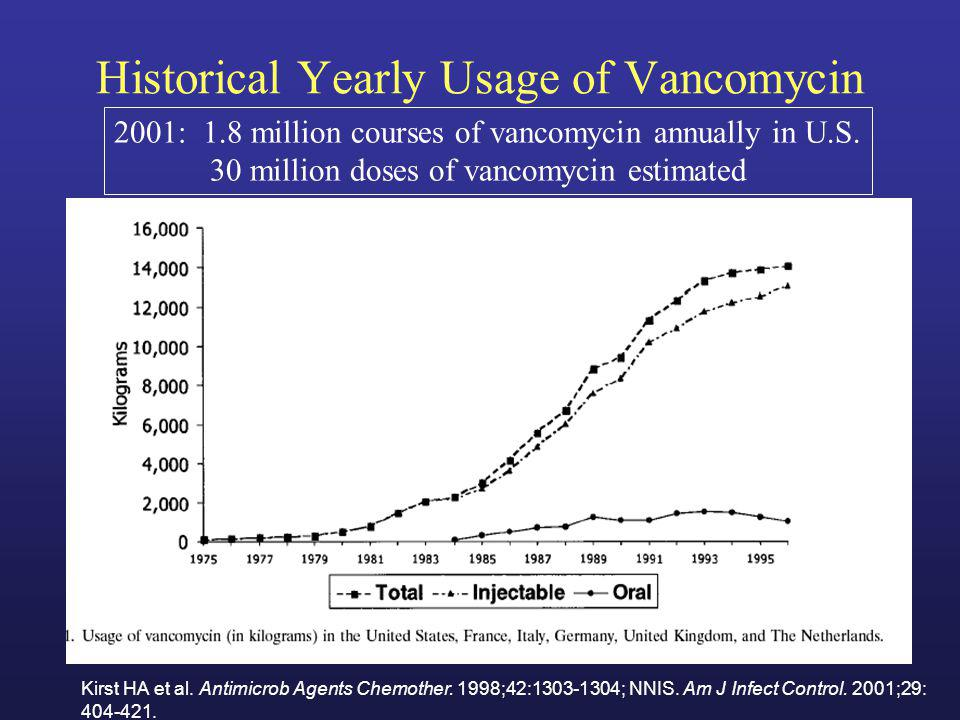 Historical Yearly Usage of Vancomycin Kirst HA et al. Antimicrob Agents Chemother. 1998;42:1303-1304; NNIS. Am J Infect Control. 2001;29: 404-421. 200