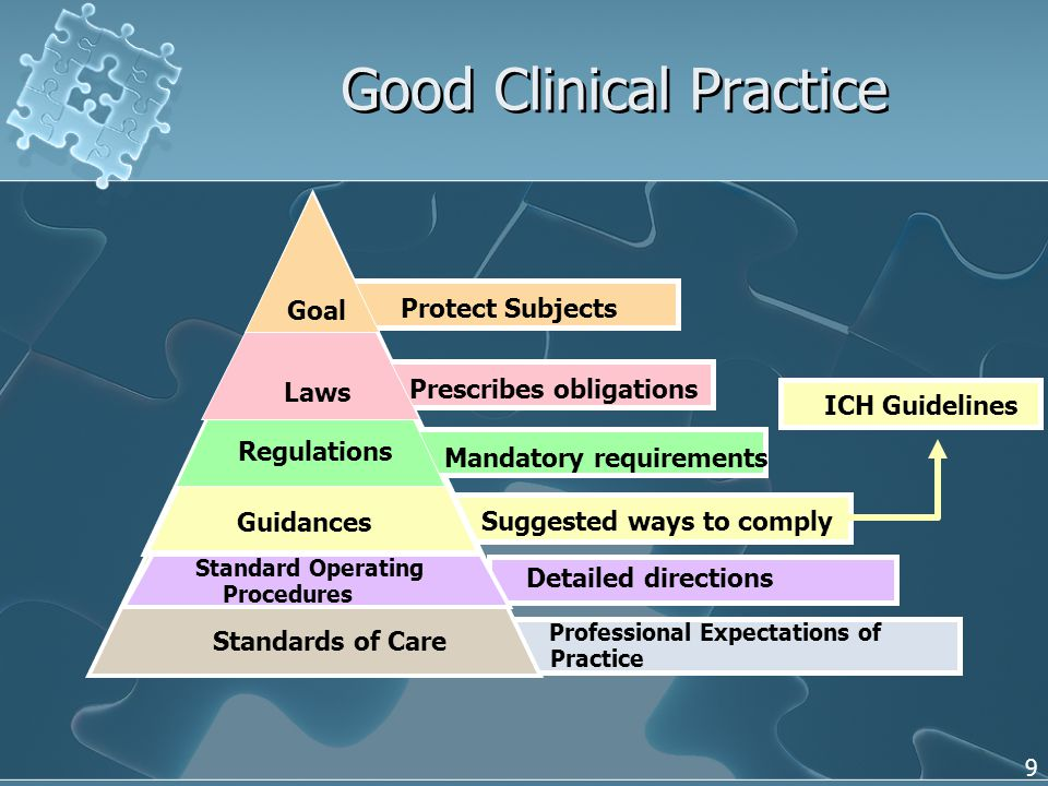 9 Good Clinical Practice Detailed directions Professional Expectations of Practice Standards of Care Suggested ways to comply Guidances Mandatory requirements Regulations Prescribes obligations Laws Protect Subjects Goal Standard Operating Procedures ICH Guidelines