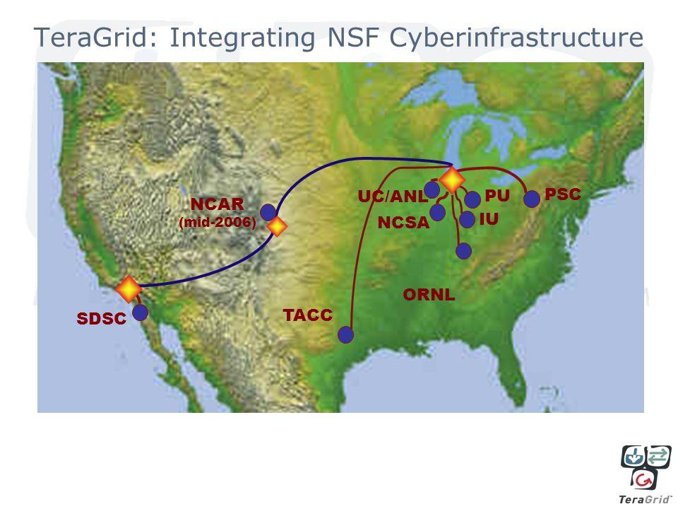 TeraGrid: Integrating NSF Cyberinfrastructure SDSC NCAR (mid-2006) TACC UC/ANL NCSA ORNL PU IU PSC