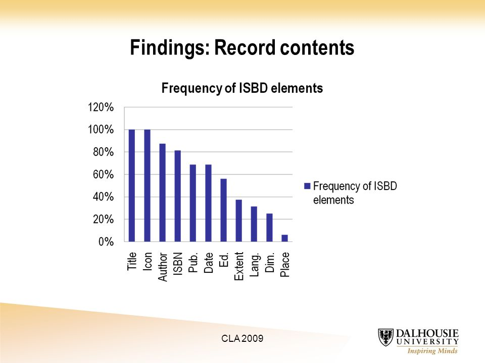 Findings: Record contents CLA 2009