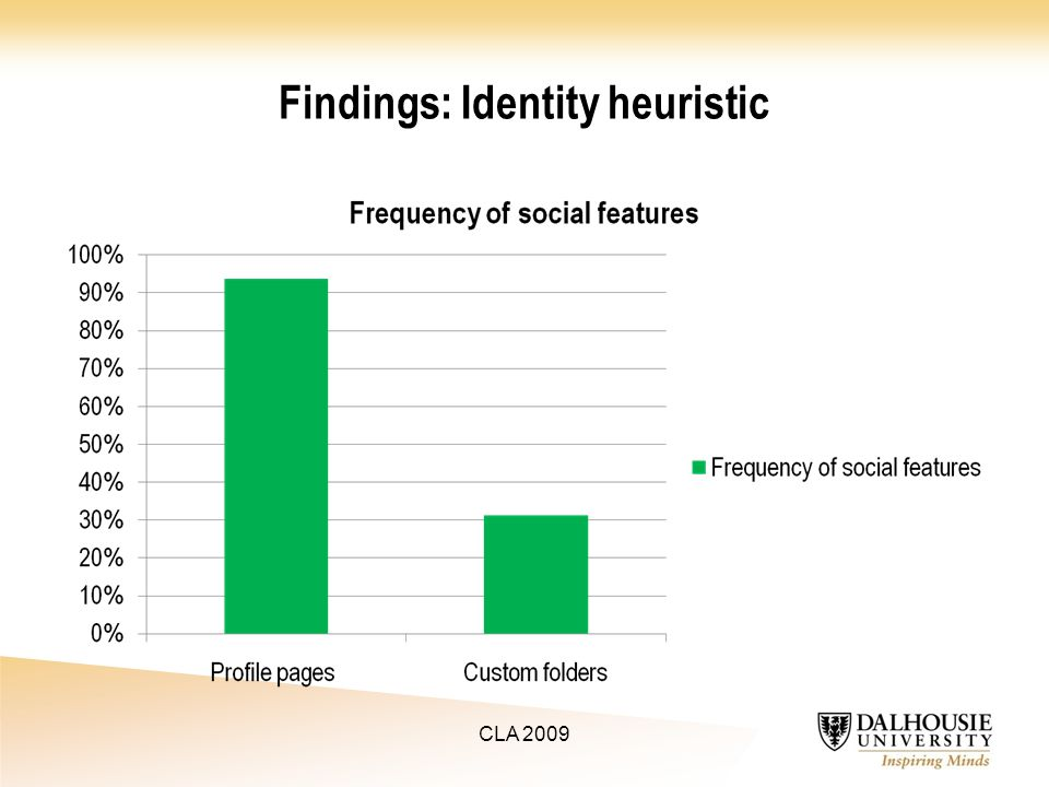 Findings: Identity heuristic CLA 2009