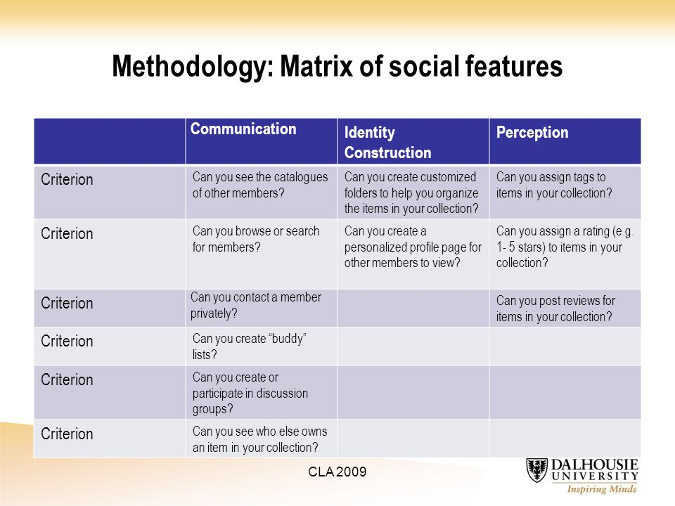 Methodology: Matrix of social features Communication Identity Construction Perception Criterion Can you see the catalogues of other members.