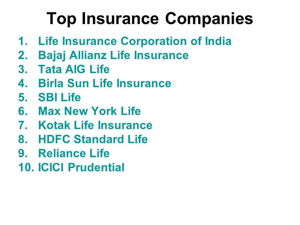 Top Insurance Companies 1.Life Insurance Corporation of India 2.Bajaj Allianz Life Insurance 3.Tata AIG Life 4.Birla Sun Life Insurance 5.SBI Life 6.Max New York Life 7.Kotak Life Insurance 8.HDFC Standard Life 9.Reliance Life 10.ICICI Prudential