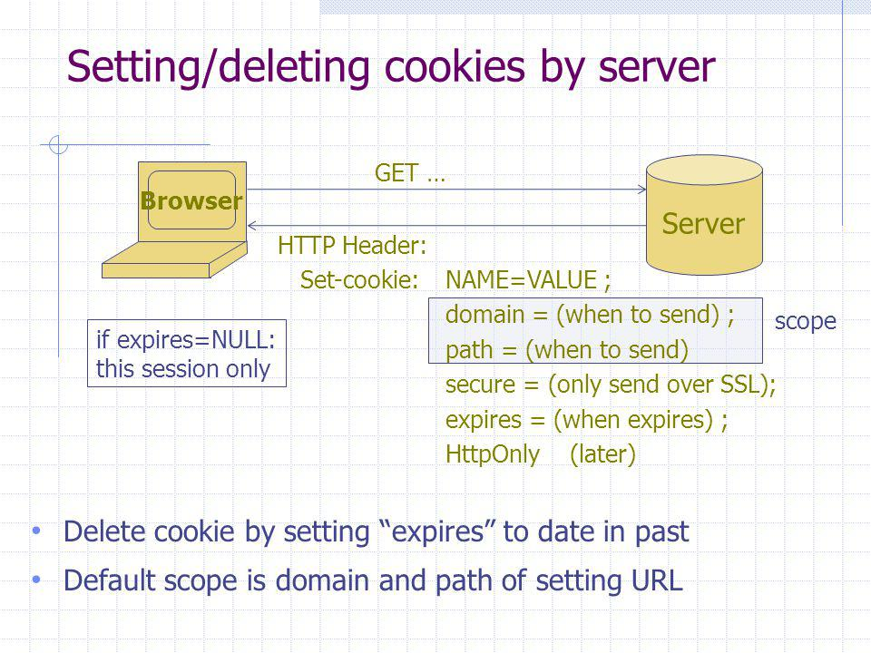 scope Setting/deleting cookies by server Delete cookie by setting expires to date in past Default scope is domain and path of setting URL Browser Server GET … HTTP Header: Set-cookie:NAME=VALUE ; domain = (when to send) ; path = (when to send) secure = (only send over SSL); expires = (when expires) ; HttpOnly (later) if expires=NULL: this session only