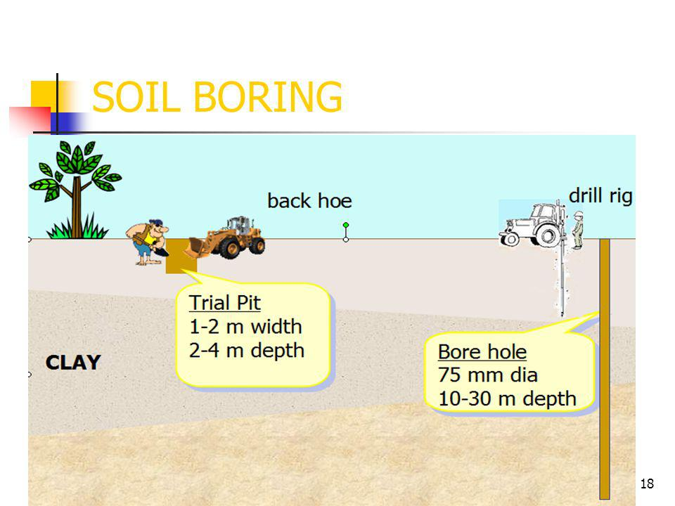 17 SOIL BORING The earliest method of obtaining a test hole was to excavate a test pit using a pick and shovel. Because of economics, the current proc
