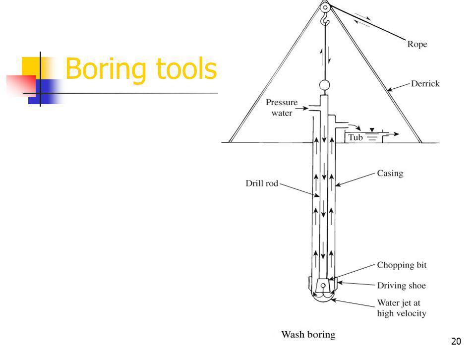 19 Boring tools Auger boring Power drills