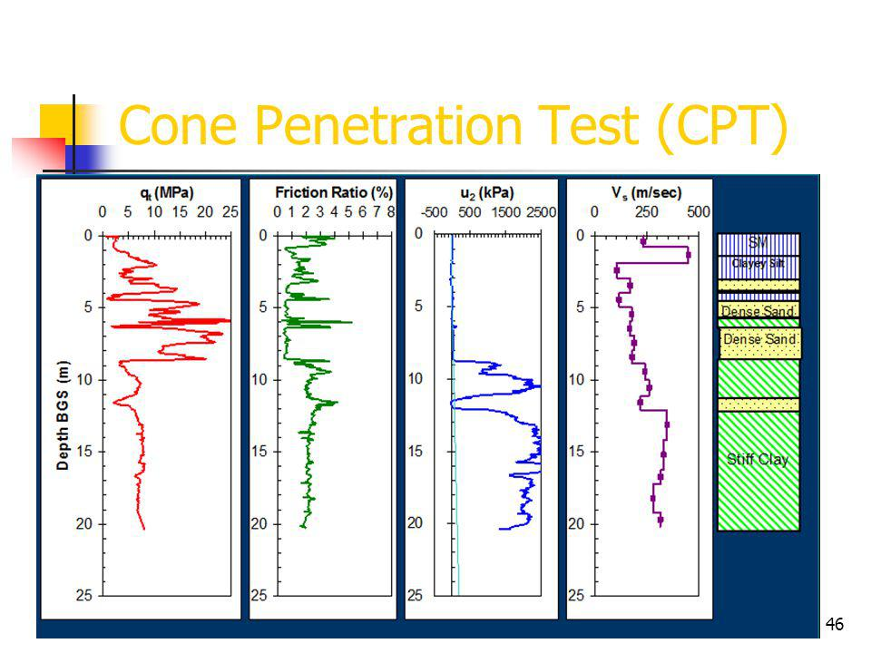 45 Cone Penetration Test (CPT)
