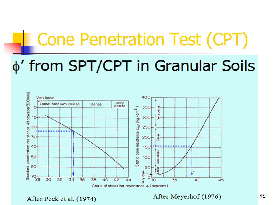 47 Cone Penetration Test (CPT)