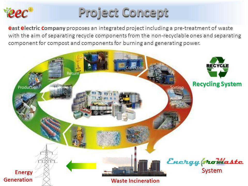 Project Concept Recycling System System e ast e lectric c ompany proposes an integrated project including a pre-treatment of waste with the aim of sep