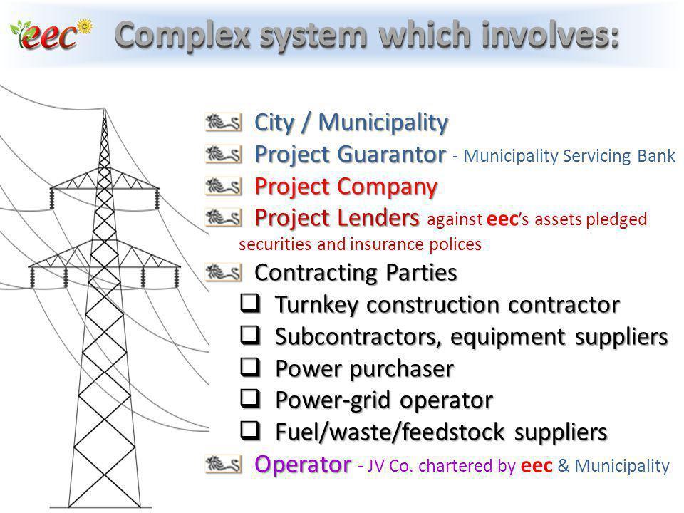 City / Municipality City / Municipality Project Guarantor Project Guarantor - Municipality Servicing Bank Project Company Project Company Project Lend