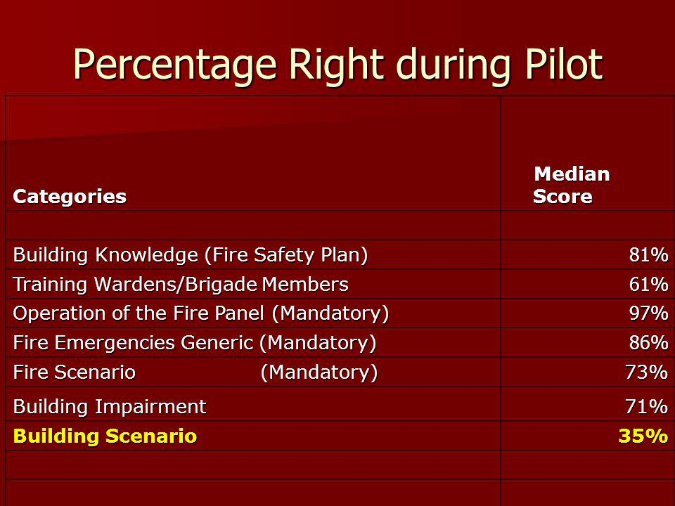 Percentage Right during Pilot Categories Median Score Median Score Building Knowledge (Fire Safety Plan) 81% Training Wardens/Brigade Members 61% Operation of the Fire Panel (Mandatory) 97% Fire Emergencies Generic (Mandatory) 86% Fire Scenario (Mandatory) 73% Building Impairment 71% Building Scenario 35% 35%