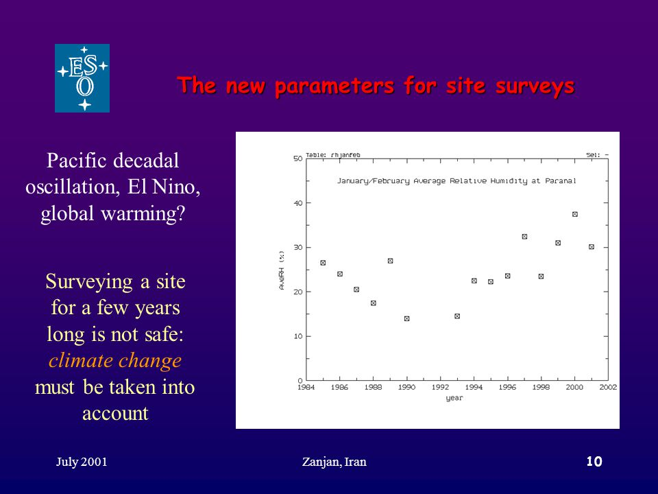 July 2001Zanjan, Iran10 The new parameters for site surveys Surveying a site for a few years long is not safe: climate change must be taken into account Pacific decadal oscillation, El Nino, global warming?