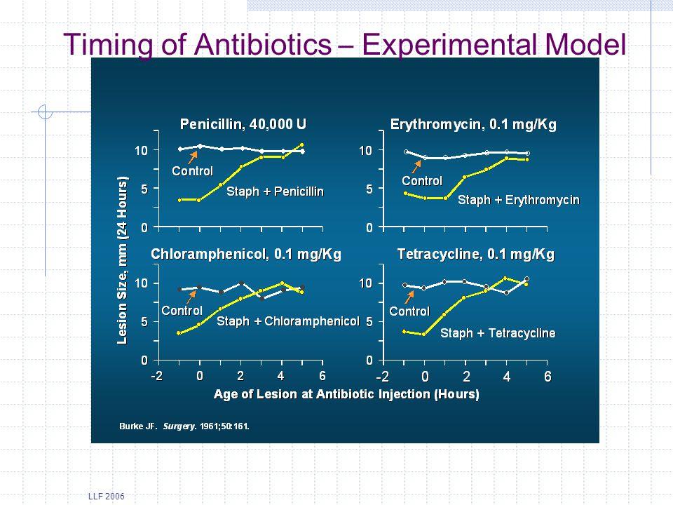 LLF 2006 Timing of Antibiotics – Experimental Model