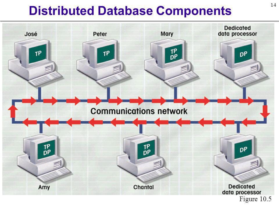 14 Distributed Database Components Figure 10.5