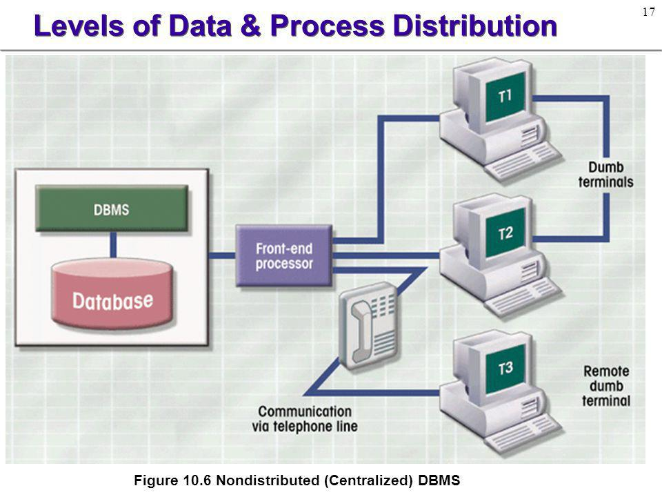 18 Levels of Data & Process Distribution l Multiple-Site Processing, Single-Site Data (MPSD) u Typically, MPSD requires a network file server on which conventional applications are accessed through a LAN.