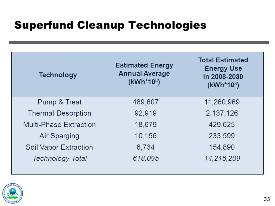 33 Superfund Cleanup Technologies Technology Pump & Treat Thermal Desorption Multi-Phase Extraction Air Sparging Soil Vapor Extraction Technology Tota