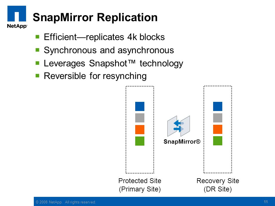 © 2008 NetApp. All rights reserved. SnapMirror Replication Efficientreplicates 4k blocks Synchronous and asynchronous Leverages Snapshot technology 11