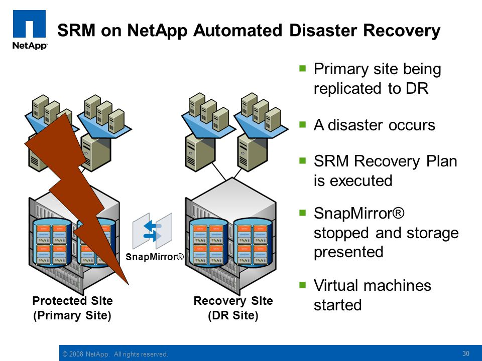 © 2008 NetApp. All rights reserved. SRM on NetApp Automated Disaster Recovery Protected Site (Primary Site) Recovery Site (DR Site) 30 SnapMirror® Pri