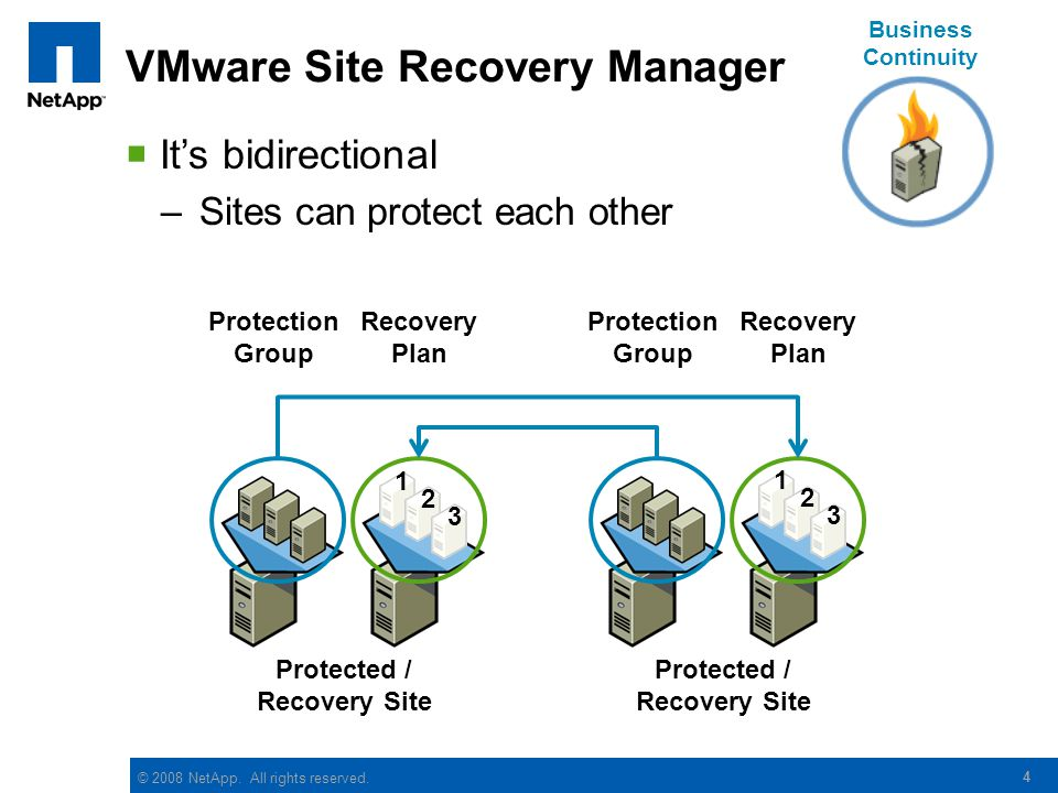 © 2008 NetApp. All rights reserved. VMware Site Recovery Manager 4 Protected / Recovery Site Protection Group Recovery Plan Its bidirectional –Sites c