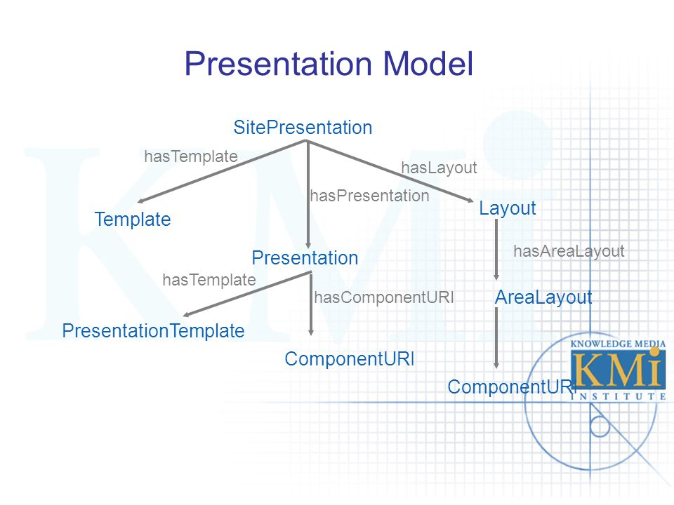 Presentation Model SitePresentation Template hasPresentation hasTemplate hasLayout Presentation Layout PresentationTemplate ComponentURI hasTemplate hasComponentURI AreaLayout hasAreaLayout ComponentURI