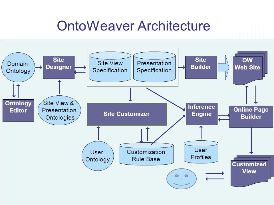 OntoWeaver Architecture OW Web Site Inference Engine Site Builder Presentation Specification Site View Specification Site Designer Site View & Present