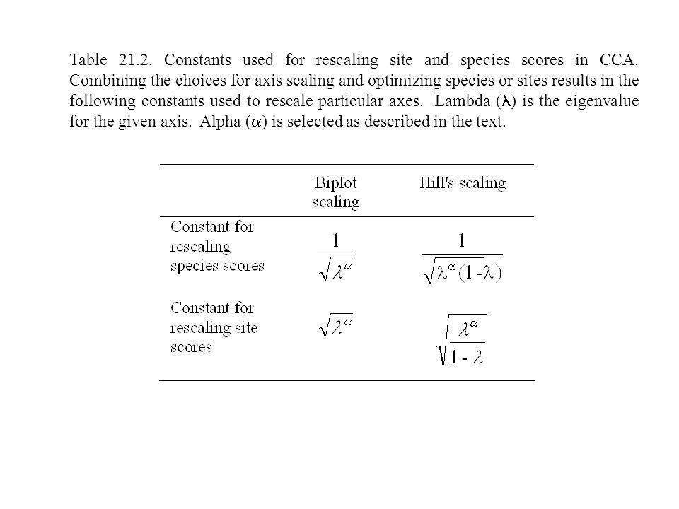Table 21.2. Constants used for rescaling site and species scores in CCA. Combining the choices for axis scaling and optimizing species or sites result