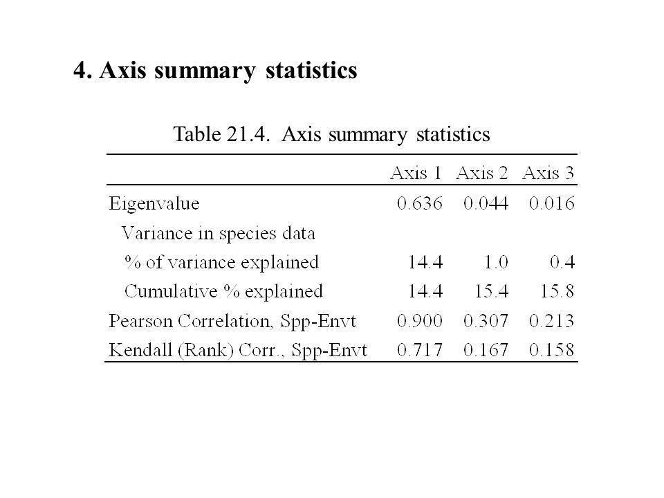 4. Axis summary statistics Table 21.4. Axis summary statistics