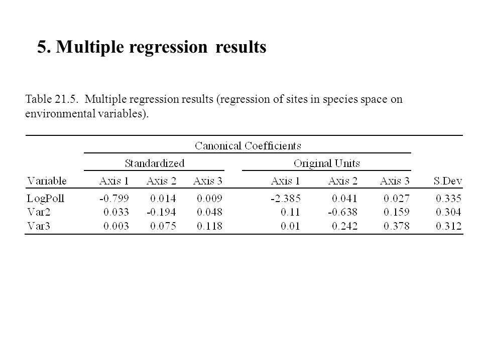 5. Multiple regression results Table 21.5. Multiple regression results (regression of sites in species space on environmental variables).