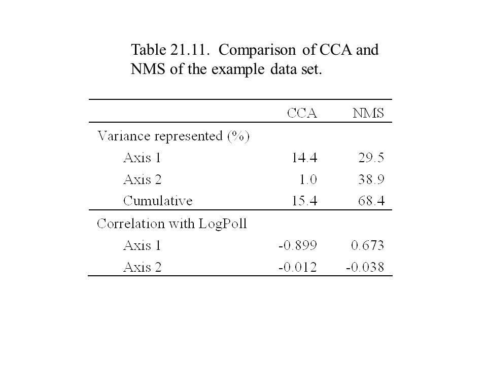 Table 21.11. Comparison of CCA and NMS of the example data set.