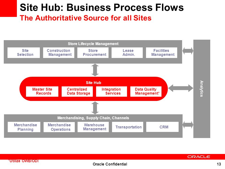 Oracle Confidential 13 Site Hub: Business Process Flows The Authoritative Source for all Sites *Utilize OWB/ODI Analytics Site Hub Master Site Records