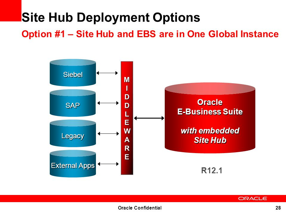 Oracle Confidential 28 External Apps Siebel Legacy SAP MIDDLEWAREMIDDLEWAREMIDDLEWAREMIDDLEWARE Site Hub Deployment Options Option #1 – Site Hub and E