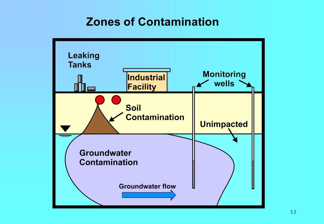 13 Zones of Contamination