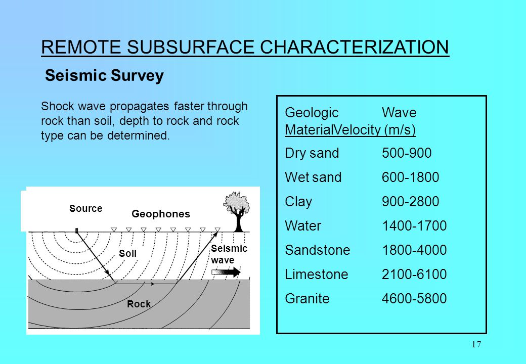 17 REMOTE SUBSURFACE CHARACTERIZATION Seismic Survey GeologicWave MaterialVelocity (m/s) Dry sand500-900 Wet sand600-1800 Clay900-2800 Water1400-1700