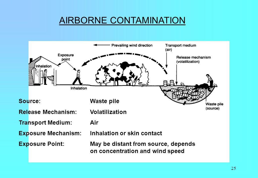 25 AIRBORNE CONTAMINATION Source:Waste pile Release Mechanism:Volatilization Transport Medium:Air Exposure Mechanism:Inhalation or skin contact Exposu
