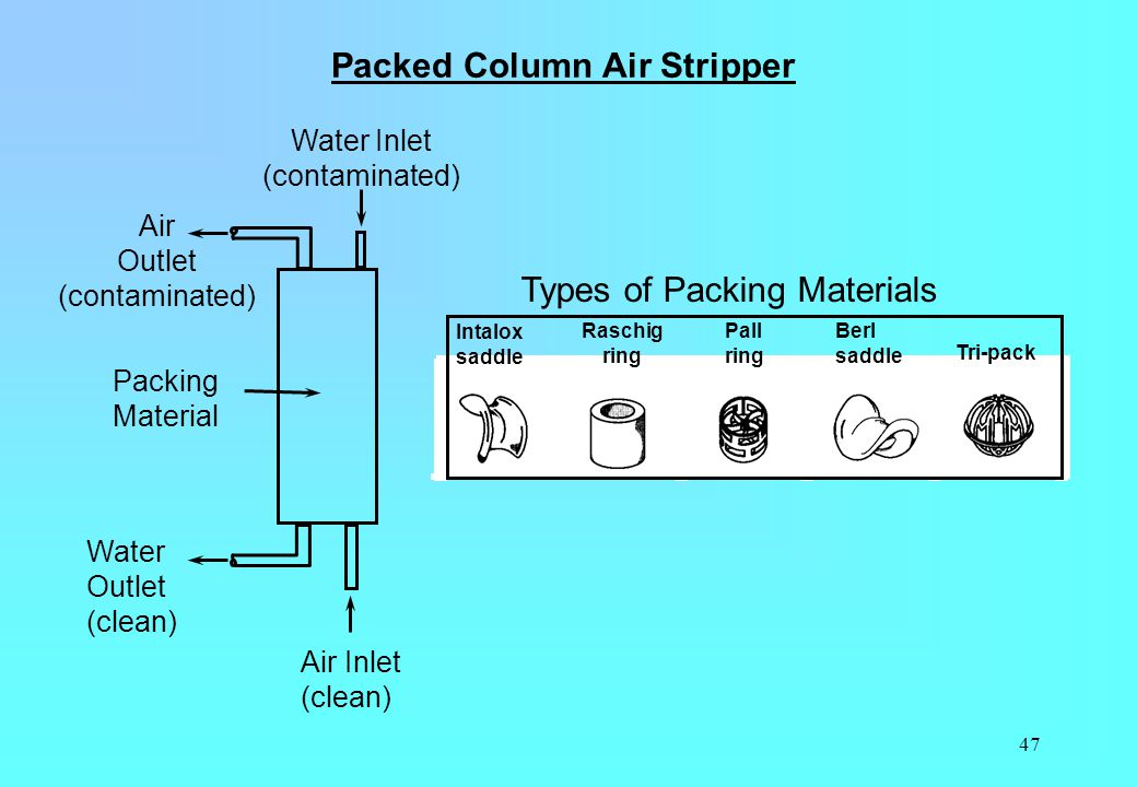 47 Packed Column Air Stripper Intalox saddle Raschig ring Pall ring Berl saddle Tri-pack Water Inlet (contaminated) Air Inlet (clean) Water Outlet (cl