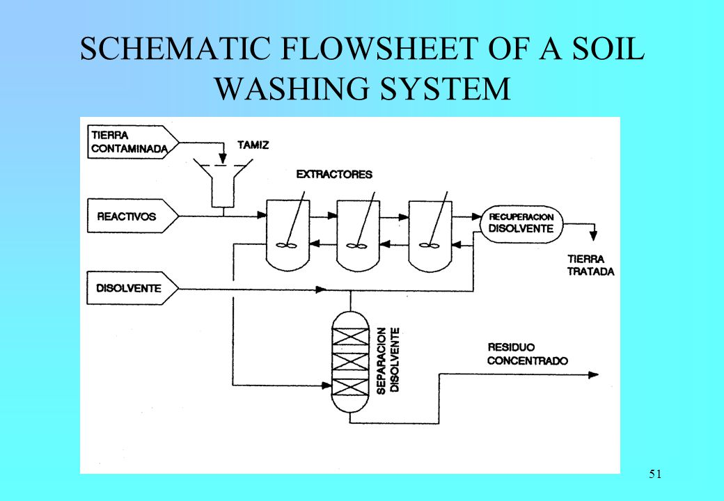 51 SCHEMATIC FLOWSHEET OF A SOIL WASHING SYSTEM
