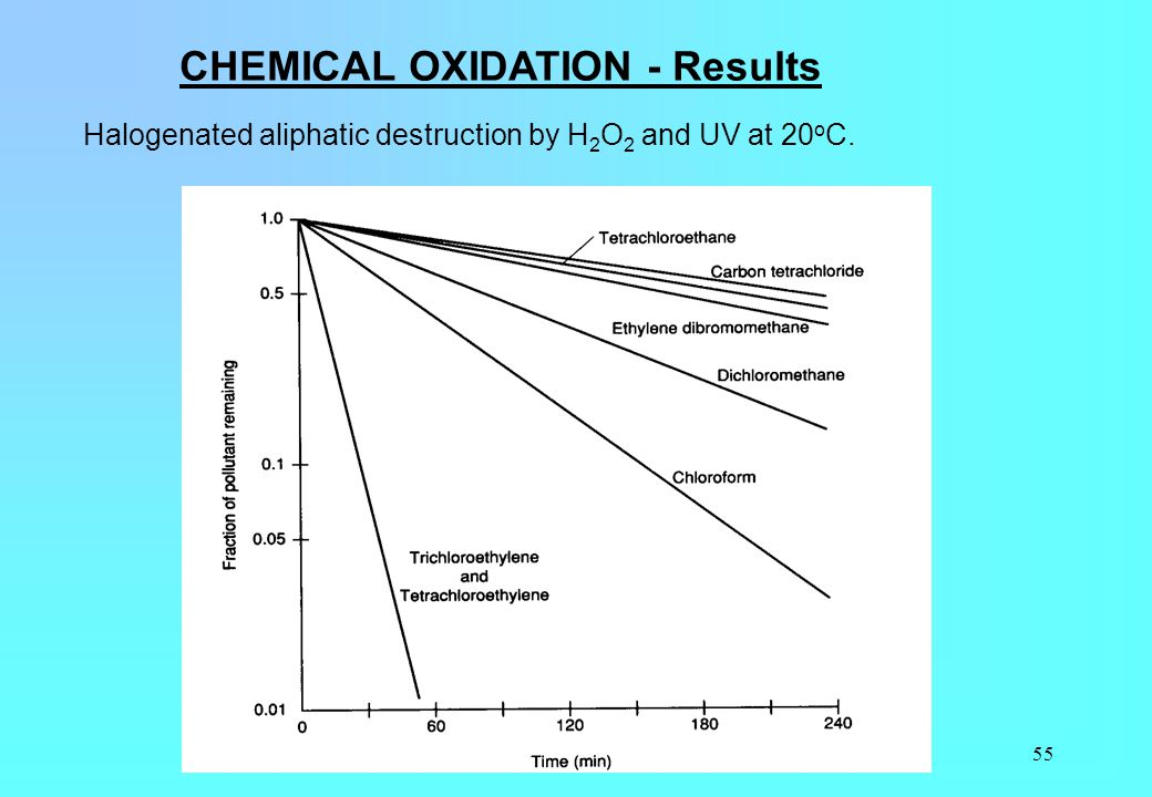 55 CHEMICAL OXIDATION - Results Halogenated aliphatic destruction by H 2 O 2 and UV at 20 o C.