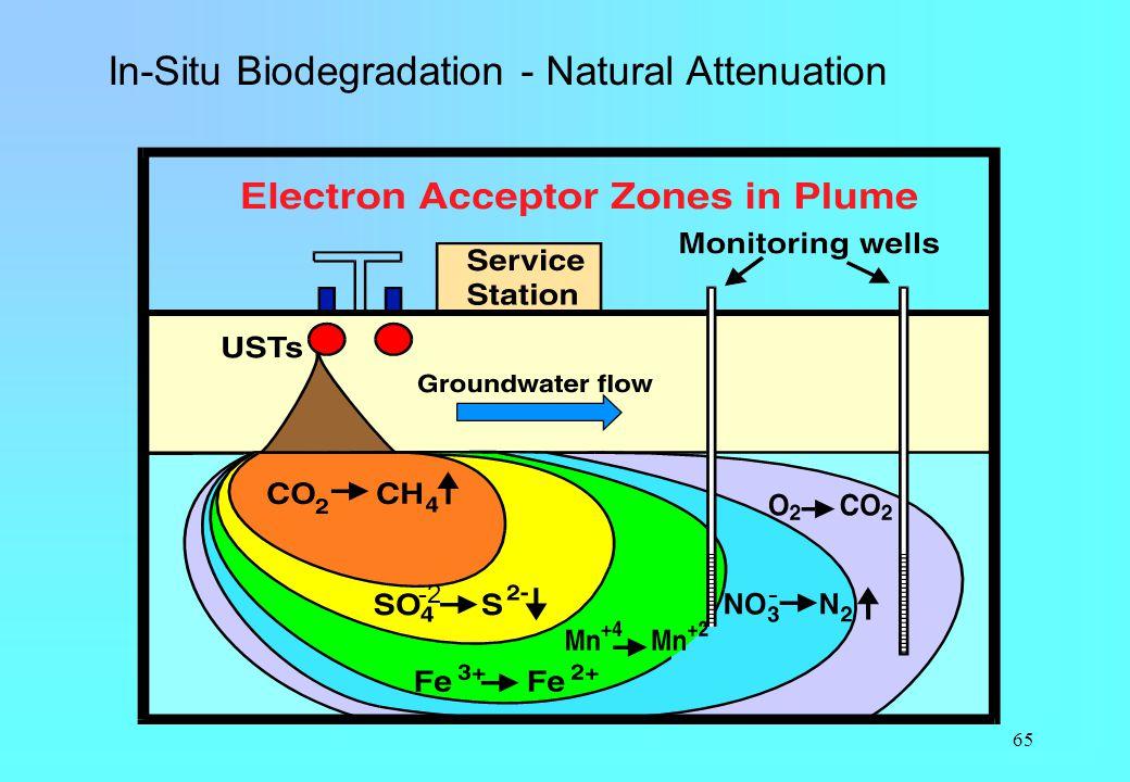 65 - -2 In-Situ Biodegradation - Natural Attenuation