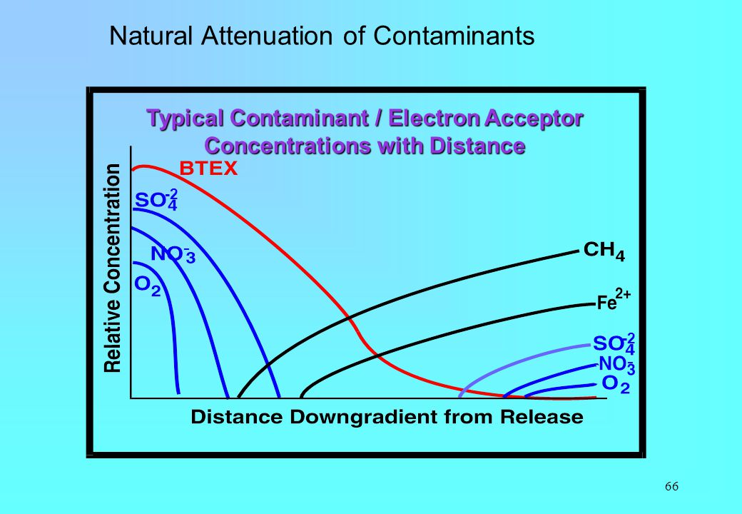 66 Typical Contaminant / Electron Acceptor Concentrations with Distance -2 - - Natural Attenuation of Contaminants